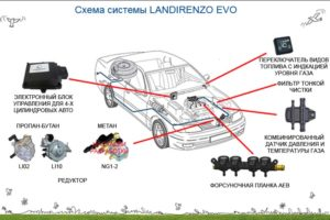 Новейшая система ГБО Landirenzo EVO
